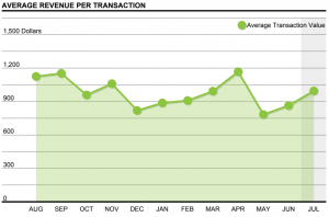 average revenue per transaction2